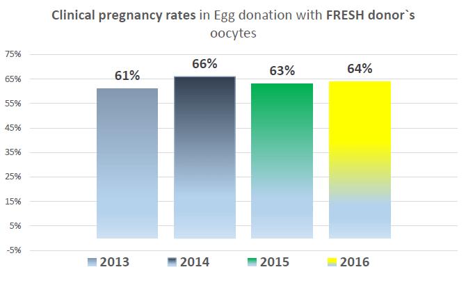 Success Rates - Intersono IVF clinic